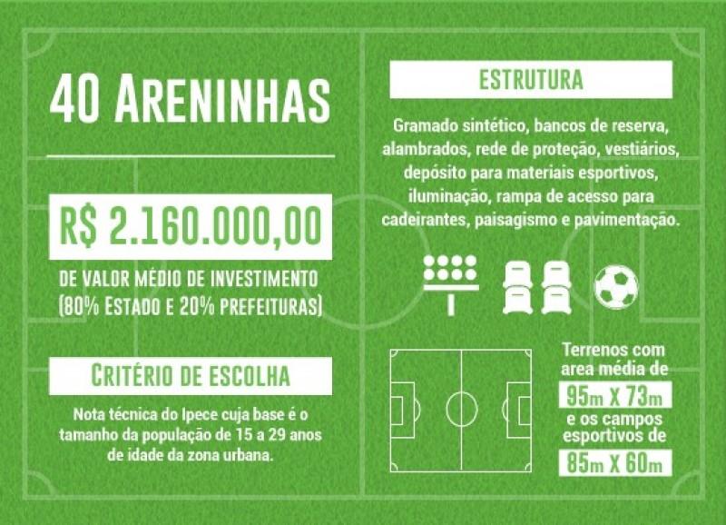 Fonte: Governo do Ceará